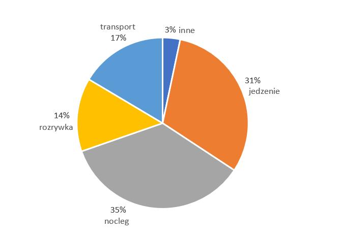Podział procentowy wszystkich wydatków w Kostaryce.
